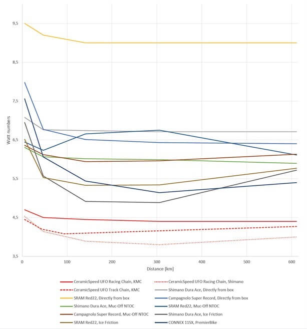Chain Efficiency over Time, CeramicSpeed com